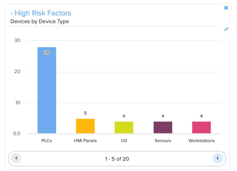 Risk factors by device type - Armis