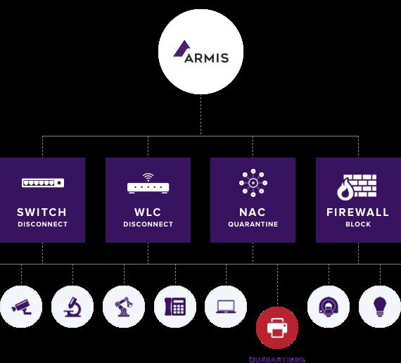 detection-response-armis-atstratus